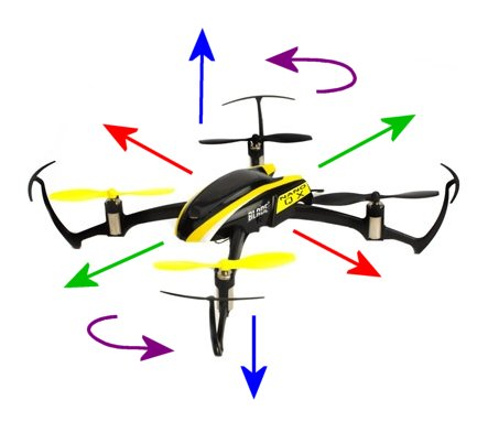 Directional movement of an rc drone