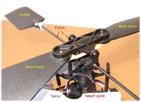 A fixed fitch rotor head assembly