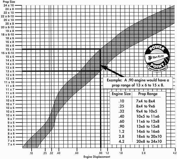 Propeller size chart